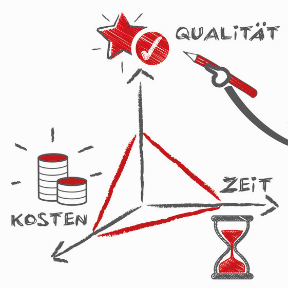 Web-Analyse Performannce Onlinemarketing